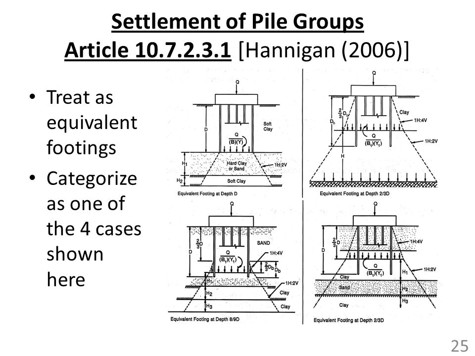 Settlement of Pile Groups Article 10.7.2.3.1 [Hannigan (2006)]